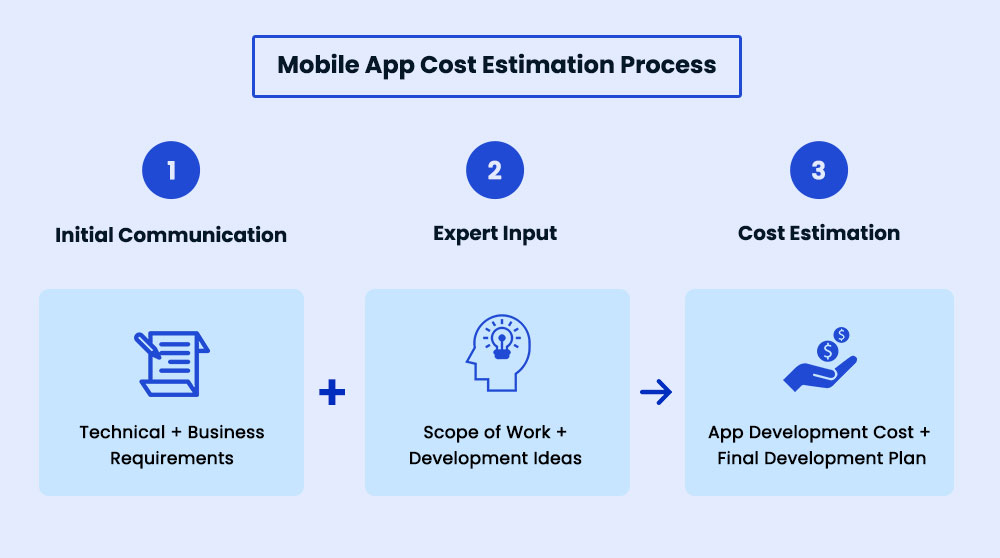 What is the Cost of Mobile App Development in Singapore - Cost Estimation Process