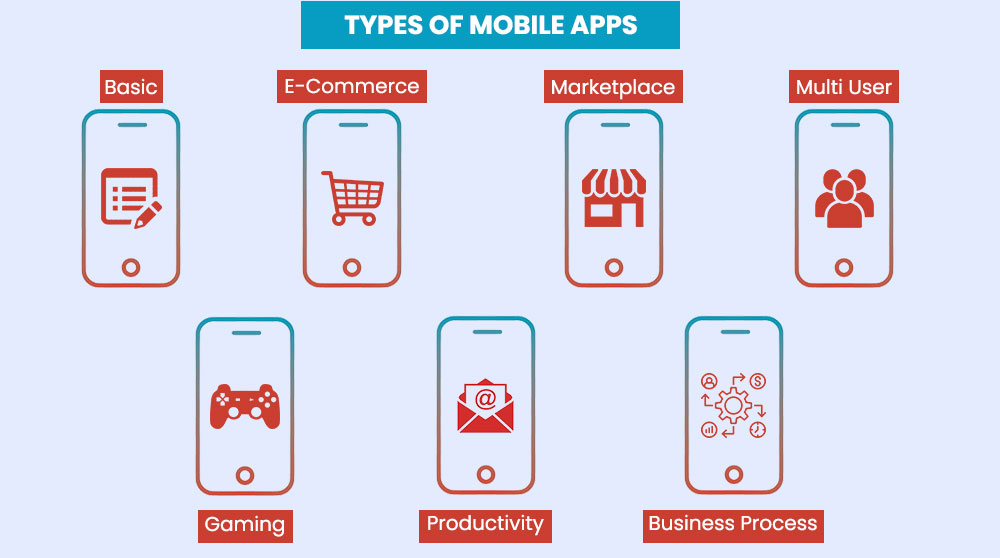 What is the Cost of Mobile App Development in Singapore - Types Of Apps